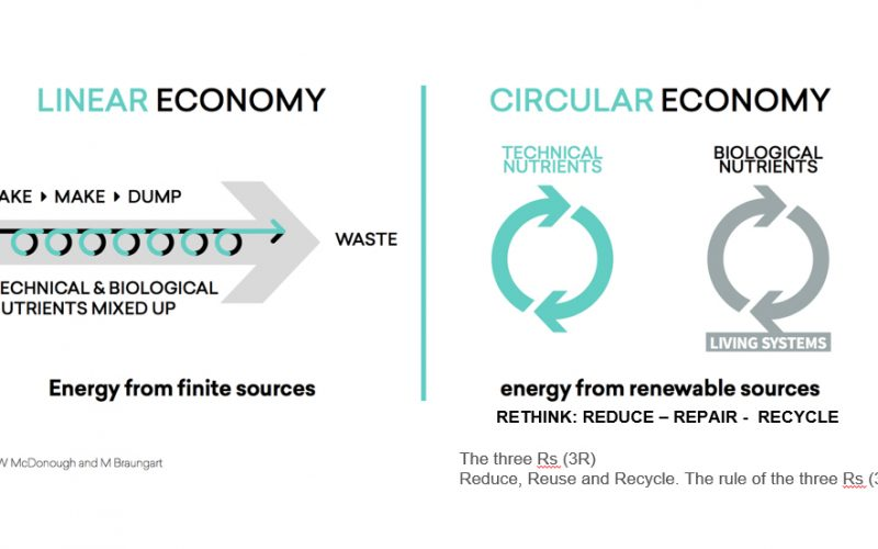 Embracing the Circular Economy
